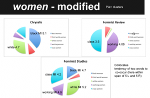 women modified